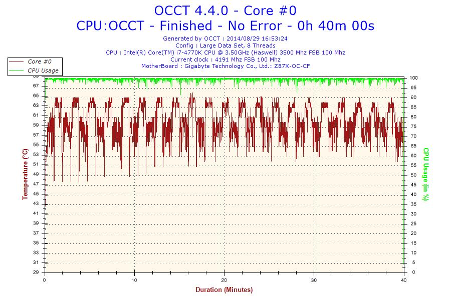 2014-08-29-16h53-Temperature-Core #0
