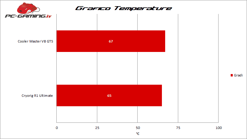 Grafico Temp