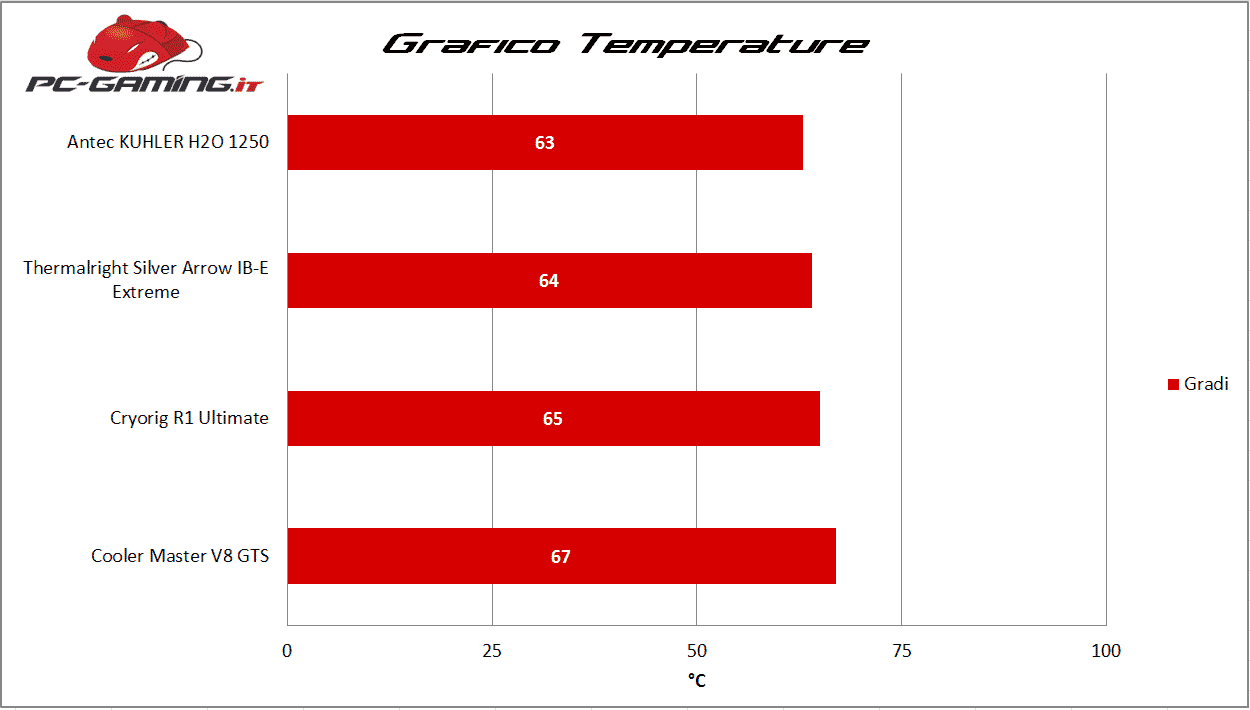 Temperature Antec KUHLER H2O 1250