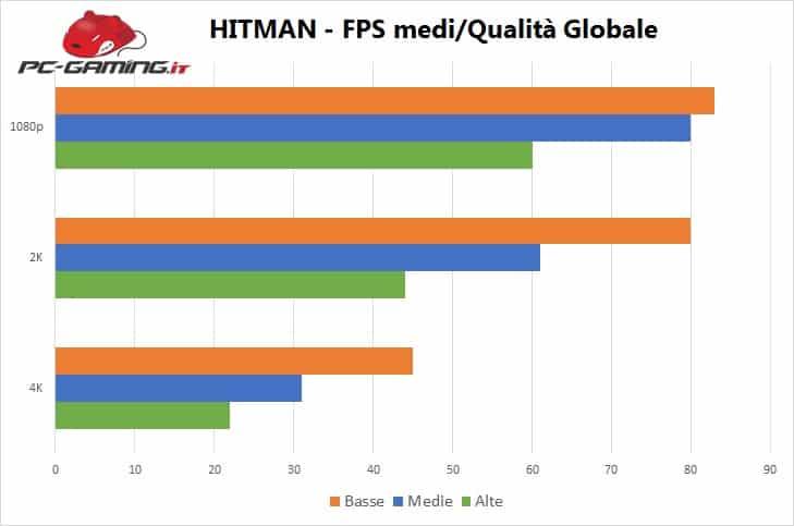 Hitman - Benchmark 1