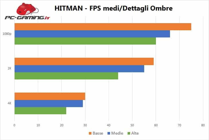 Hitman - Benchmark 2