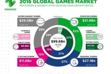 2Newzoo_2016_Global_Games_Market_PerSegment_Screen-1