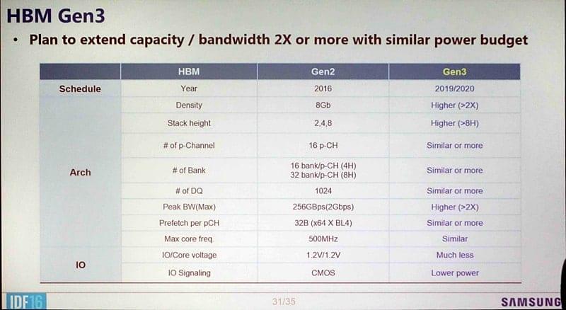 Samsung-HBM3