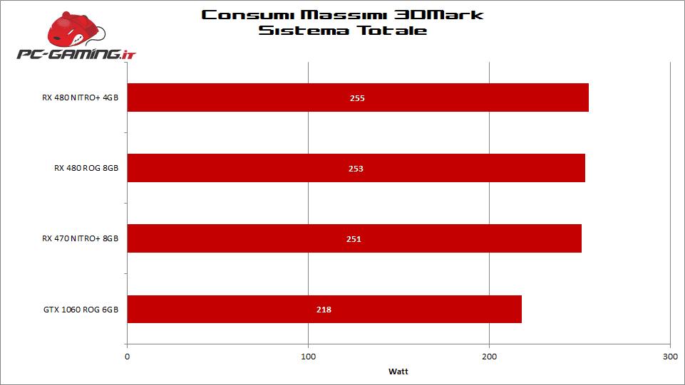 consumi_rx480_rog_strix1
