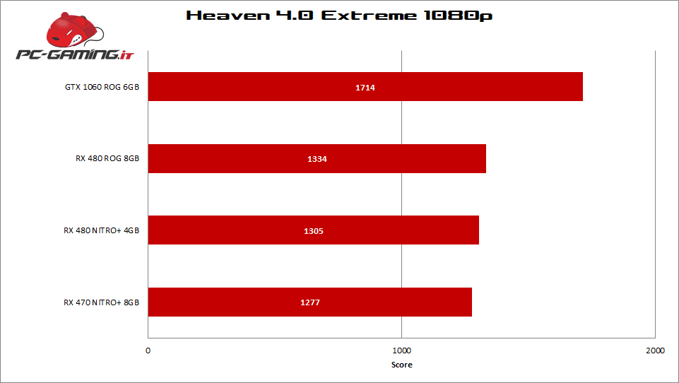heaven_rx480_rog_strix