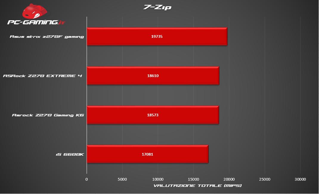 7zip - Intel Kaby Lake i5 7600K vs Sky Lake i5 6600K - Recensione