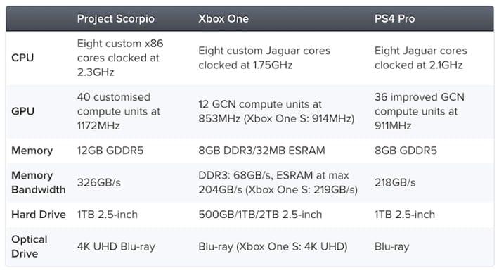 [Rumor] Xbox Scorpio potrebbe costare più di PlayStation 4 Pro