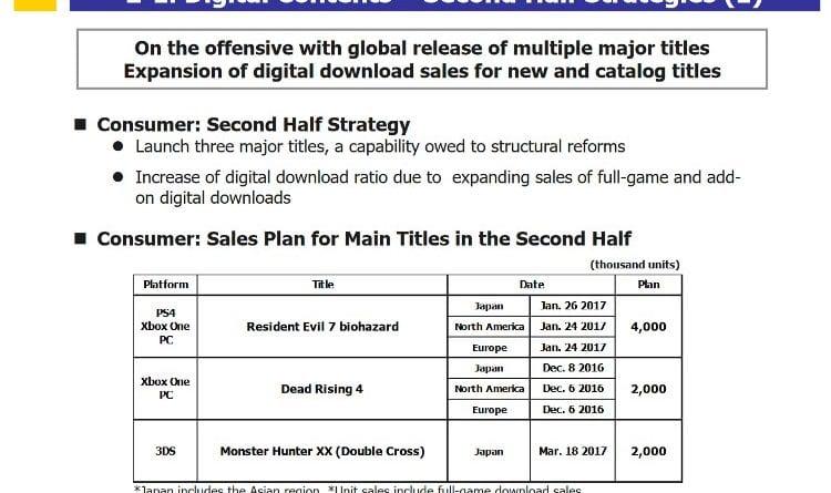 capcom sales1 750x445 - Resident Evil 7 e Dead Rising 4 non hanno venduto quanto sperato