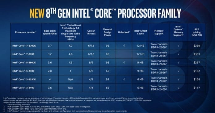 intel coffee lake tabella 696x368 - Intel vs AMD - Quale CPU per giocare?