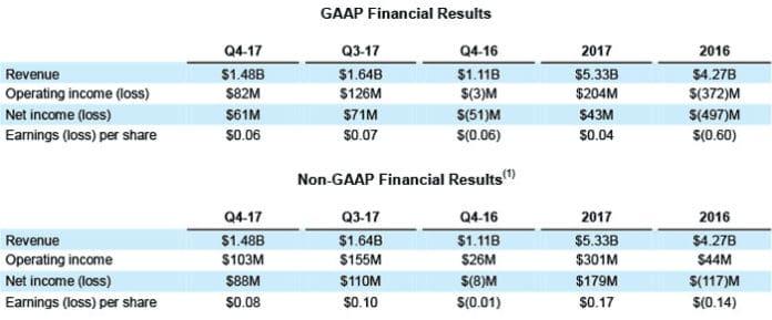 amd risultati finanziari quarto trimestre 2017 696x289 - Risultati impressionanti per AMD nel quarto trimestre del 2017