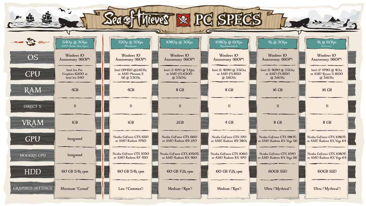 sea of thieves specs - Ecco i requisiti ufficiali di Sea of Thieves, compresi per il 4K