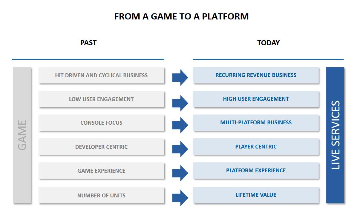 ubi live platform chart - Da giochi a servizi LIVE: dubbi e speranze
