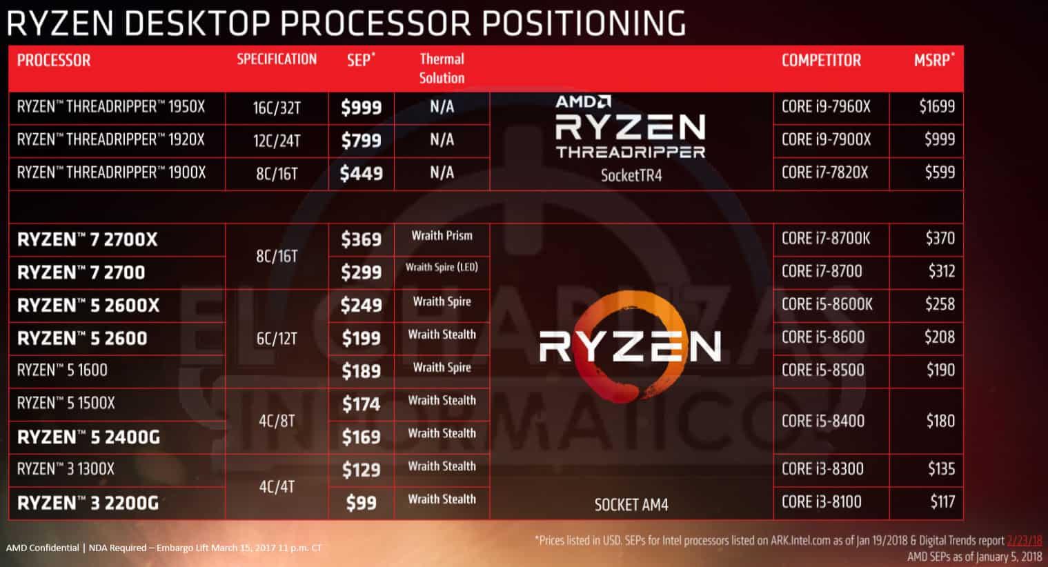 AMD Ryzen 2000 Precios - AMD Ryzen 2000 - Benchmark, prezzi e data d'uscita