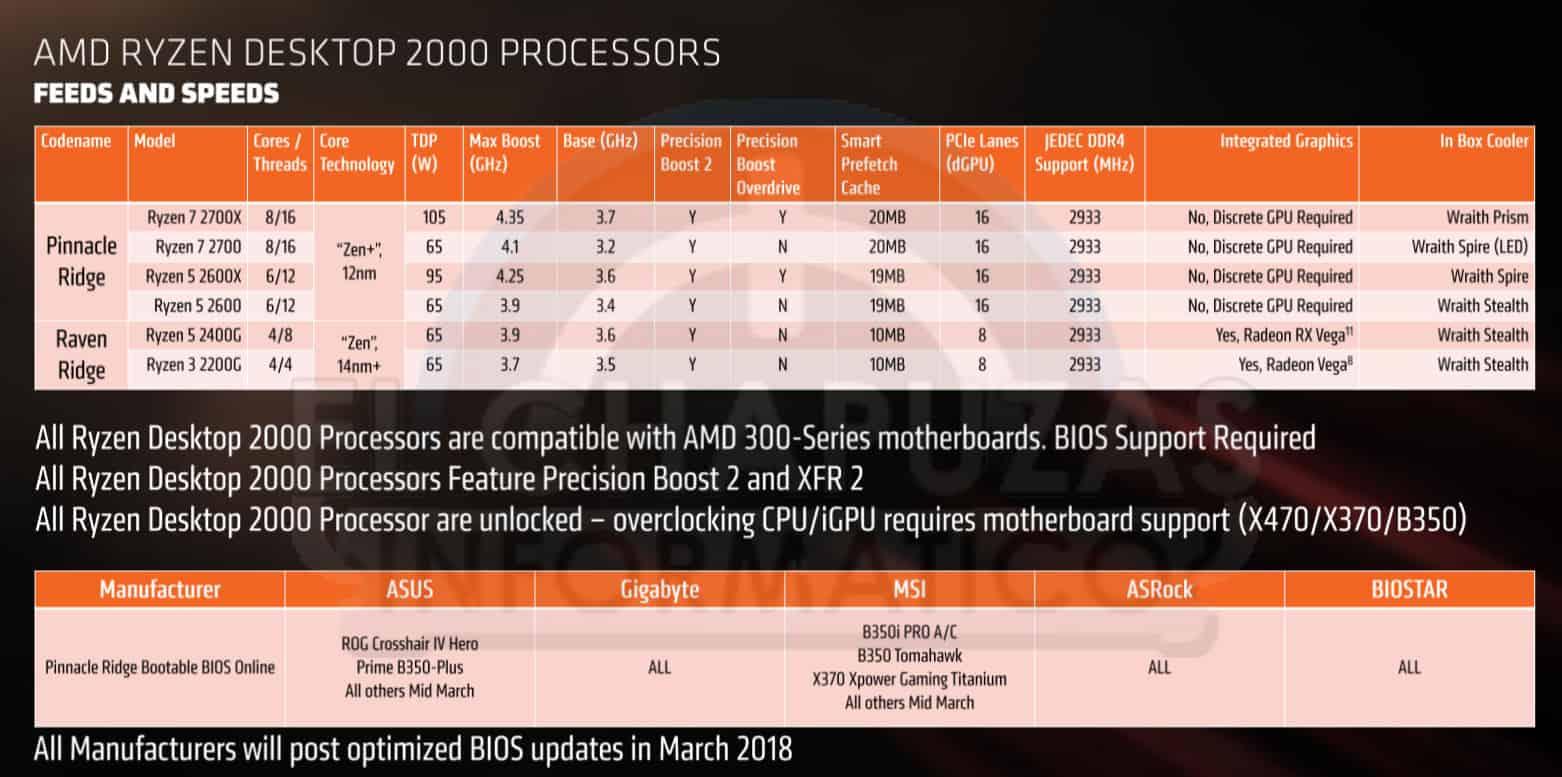 AMD Ryzen 2000 modelos - AMD Ryzen 2000 - Benchmark, prezzi e data d'uscita