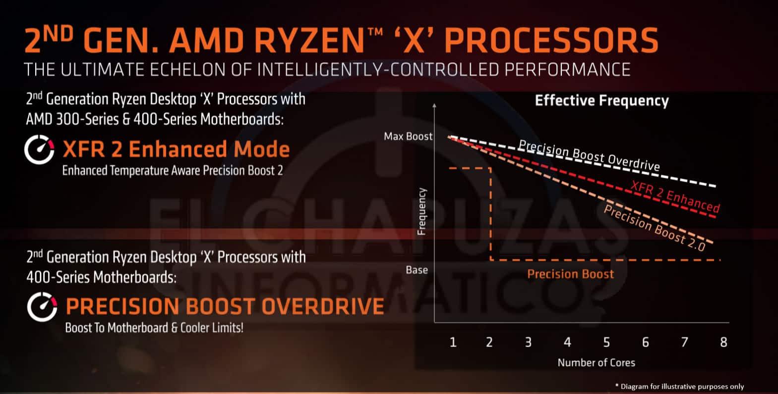 AMD Ryzen 2000 tecnologias 3 - AMD Ryzen 2000 - Benchmark, prezzi e data d'uscita