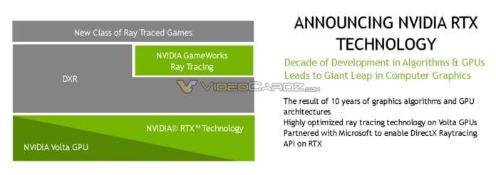 NVIDIA RTX Technology 696x246 - NVIDIA annuncerà la nuova tecnologia RTX Ray Tracing, Remedy e 4A Games già pronte per utilizzarla