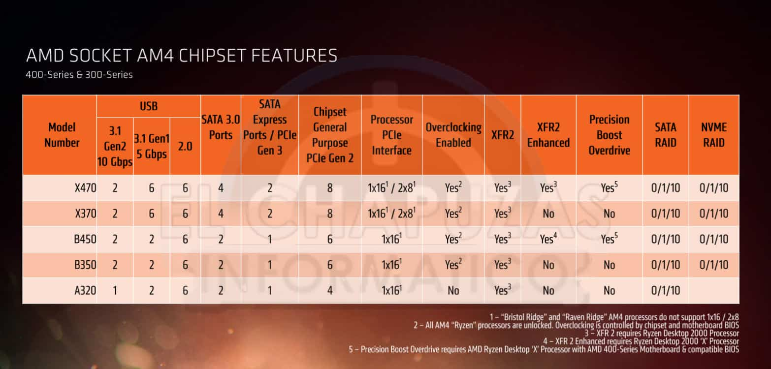 Placas base AMD 400 Series 1 - AMD Ryzen 2000 - Benchmark, prezzi e data d'uscita