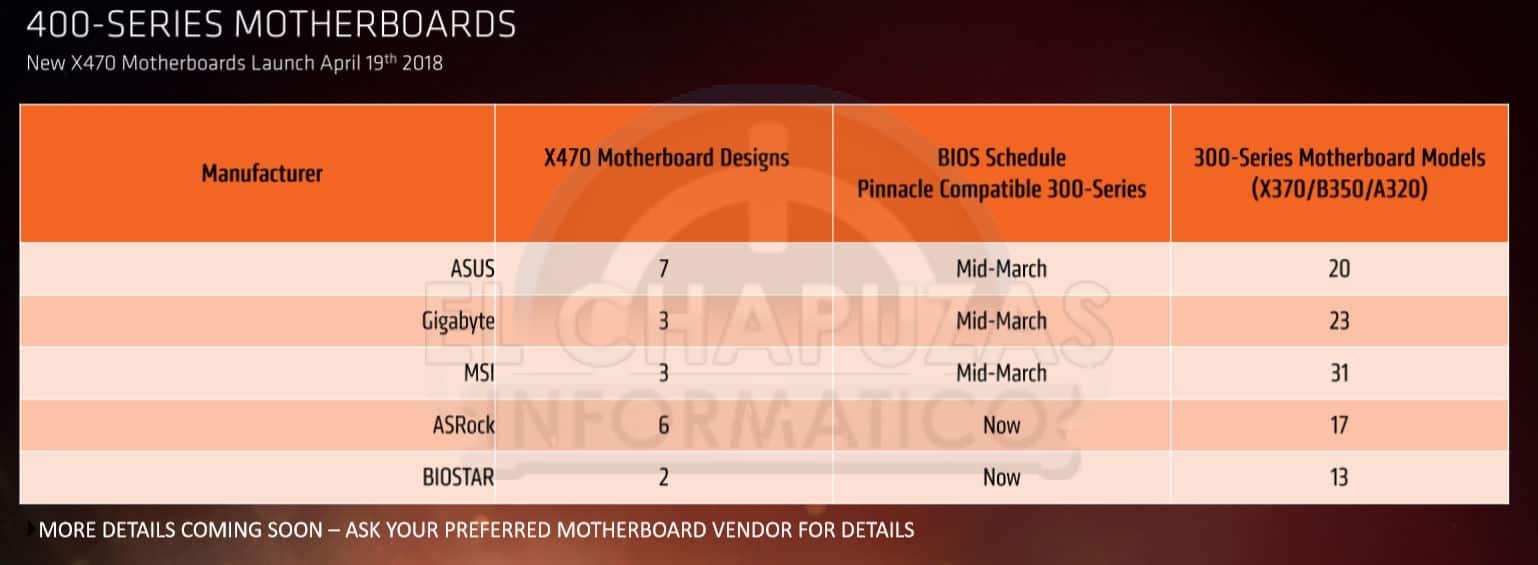 Placas base AMD 400 Series 2 - AMD Ryzen 2000 - Benchmark, prezzi e data d'uscita