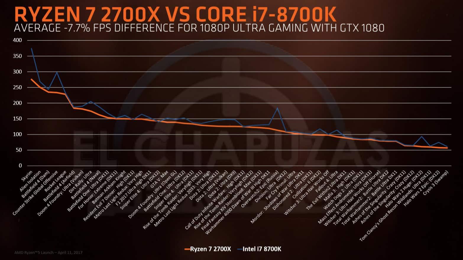 Ryzen 7 2700x vs Core i7 8700K - AMD Ryzen 2000 - Benchmark, prezzi e data d'uscita
