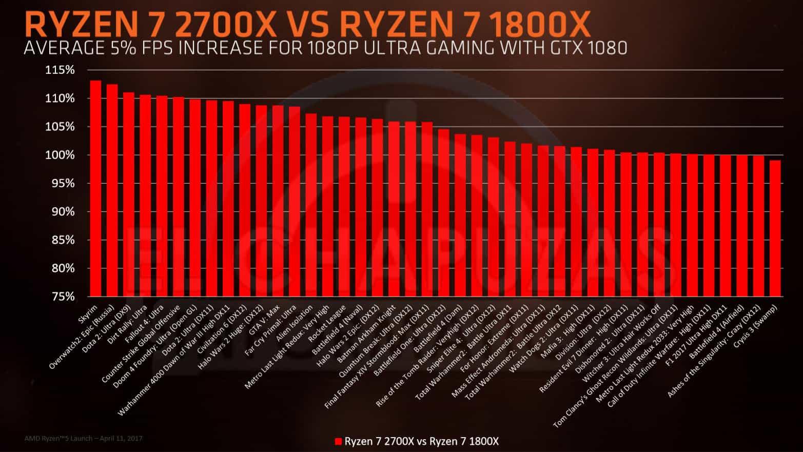 Ryzen 7 2700x vs Ryzen 7 1800X - AMD Ryzen 2000 - Benchmark, prezzi e data d'uscita