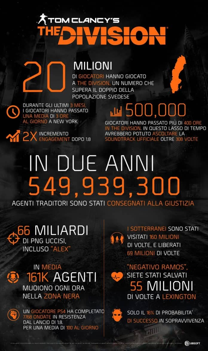 TCTD MOMENTUM CAMPAIGN INFOGRAPHICS 696x1175 - Tom Clancy's The Division supera i 20 milioni di giocatori