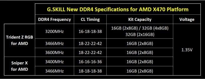 G.SKILL Trident Z RGB Sniper X Ryzen 2 696x268 - G.SKILL annuncia le memorie Trident Z RGB e Sniper X per AMD Ryzen 2000