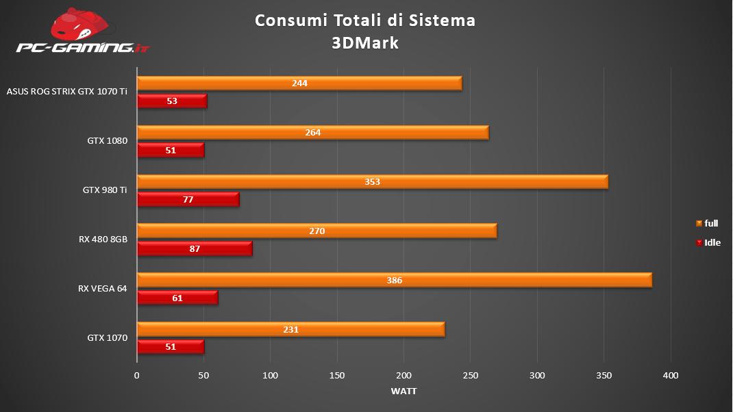 Consumi totali sistema - Asus ROG Strix GTX 1070 Ti - Recensione