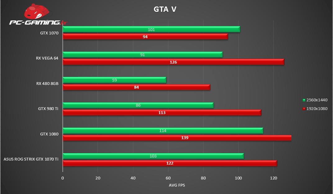 GTA V - Asus ROG Strix GTX 1070 Ti - Recensione