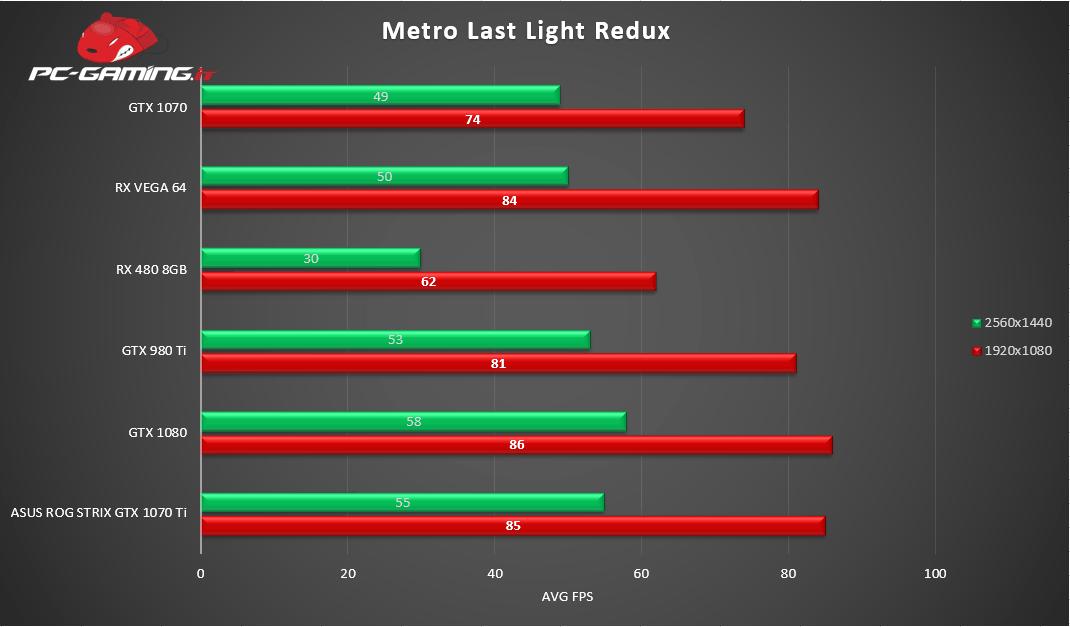 Grafico Metro Last Ligth - Asus ROG Strix GTX 1070 Ti - Recensione
