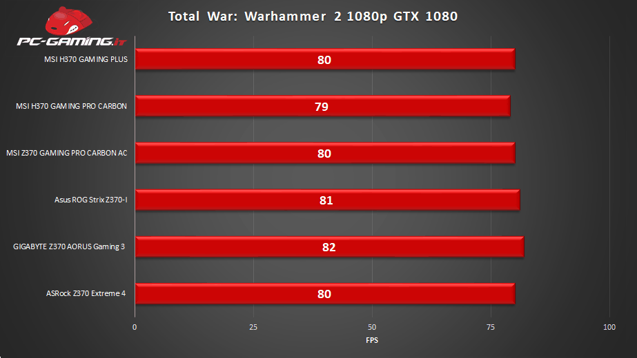 H370 GAMING PLUS benchmark 1 - MSI H370 GAMING PLUS - Recensione