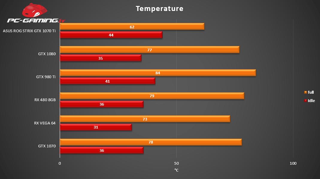 Temperature - Asus ROG Strix GTX 1070 Ti - Recensione