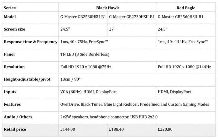 monitor Iiyama G Master 696x446 - Iiyama presenta tre monitor FreeSync G-Master