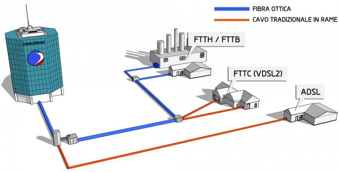 Connessione gaming 696x353 - Connessione Internet gaming: mito o realtà?