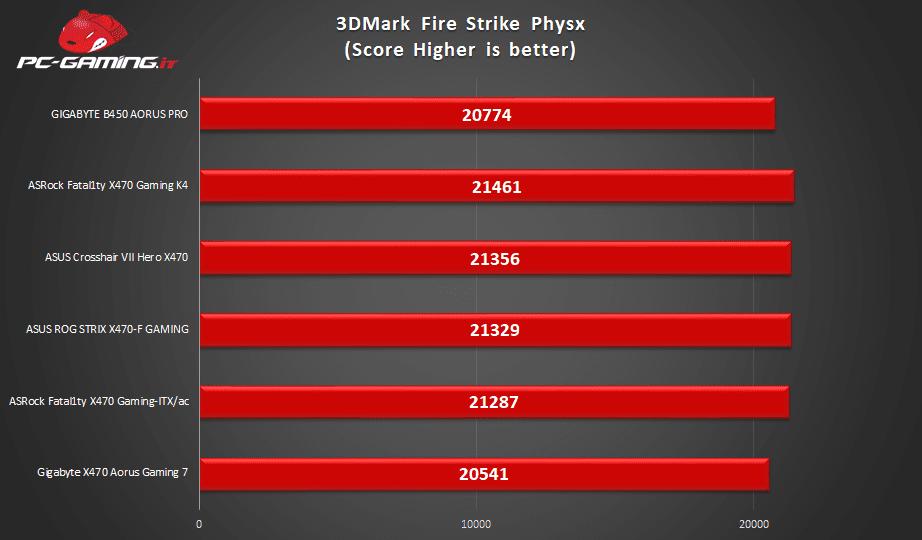 GIGABYTE B450 AORUS PRO bench2 - GIGABYTE B450 AORUS PRO - Recensione