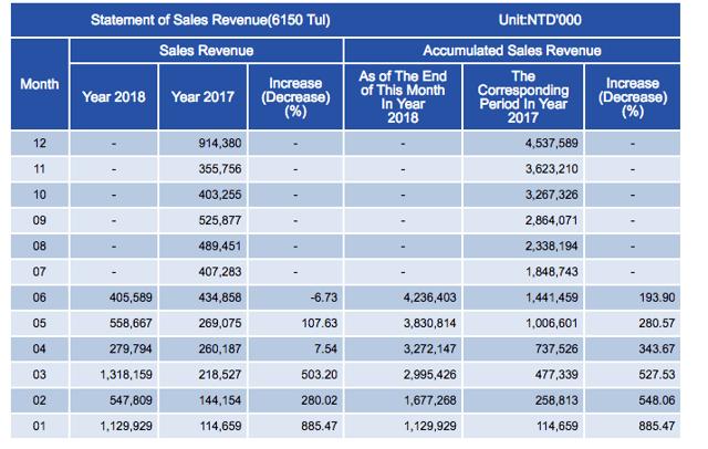 tul powercolor earning - Mining a picco, crollo fino al 60% delle vendite di GPU