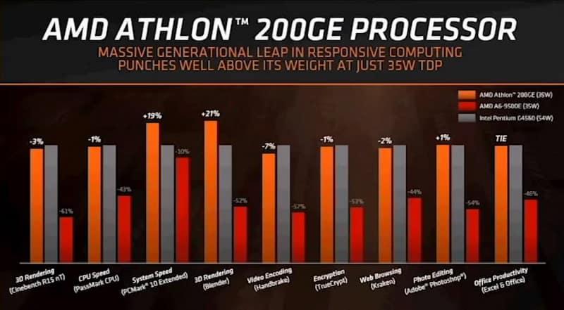 Athlon 200GE bench 2 - AMD rivela la nuova APU Athlon 200GE con GPU Vega 3
