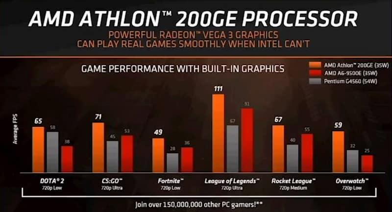 Athlon 200GE bench1 - AMD rivela la nuova APU Athlon 200GE con GPU Vega 3