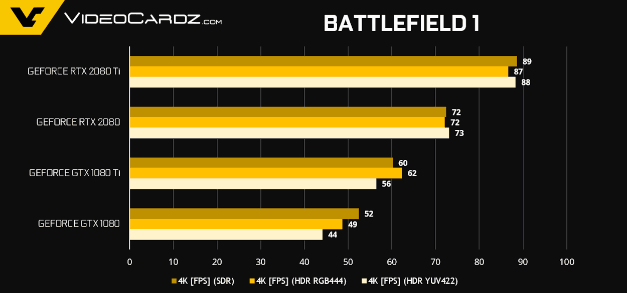 GeForce RTX 2080 Ti RTX 2080 Battlefield 1 1 - NVIDIA GeForce RTX 2080 Ti e RTX 2080 - Come si comportano nei videogiochi