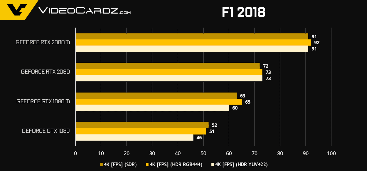 GeForce RTX 2080 Ti RTX 2080 F1 2018 - NVIDIA GeForce RTX 2080 Ti e RTX 2080 - Come si comportano nei videogiochi