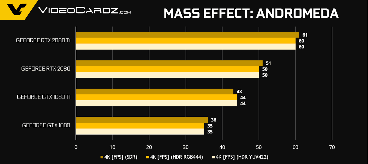 GeForce RTX 2080 Ti RTX 2080 Mass Effect Andromeda - NVIDIA GeForce RTX 2080 Ti e RTX 2080 - Come si comportano nei videogiochi