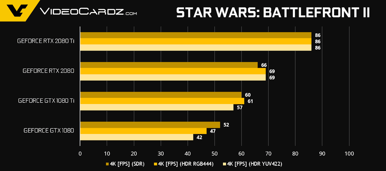 GeForce RTX 2080 Ti RTX 2080 StarWarsBF2 - NVIDIA GeForce RTX 2080 Ti e RTX 2080 - Come si comportano nei videogiochi