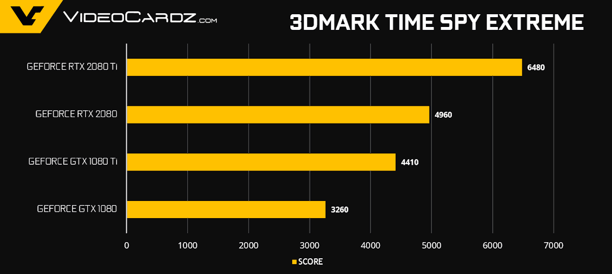 GeForce RTX 2080 Ti RTX 2080 TimeSpy - NVIDIA GeForce RTX 2080 Ti e RTX 2080 - Come si comportano nei videogiochi