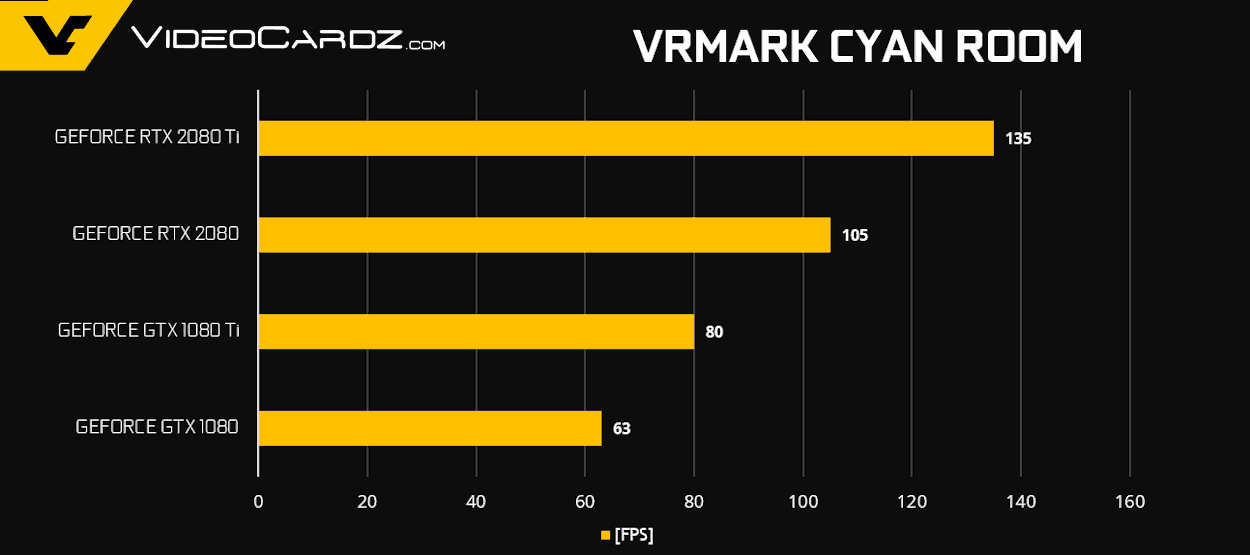 GeForce RTX 2080 Ti RTX 2080 VRMark - NVIDIA GeForce RTX 2080 Ti e RTX 2080 - Come si comportano nei videogiochi