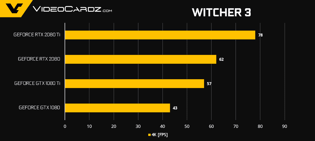 GeForce RTX 2080 Ti RTX 2080 Witcher 3 - NVIDIA GeForce RTX 2080 Ti e RTX 2080 - Come si comportano nei videogiochi