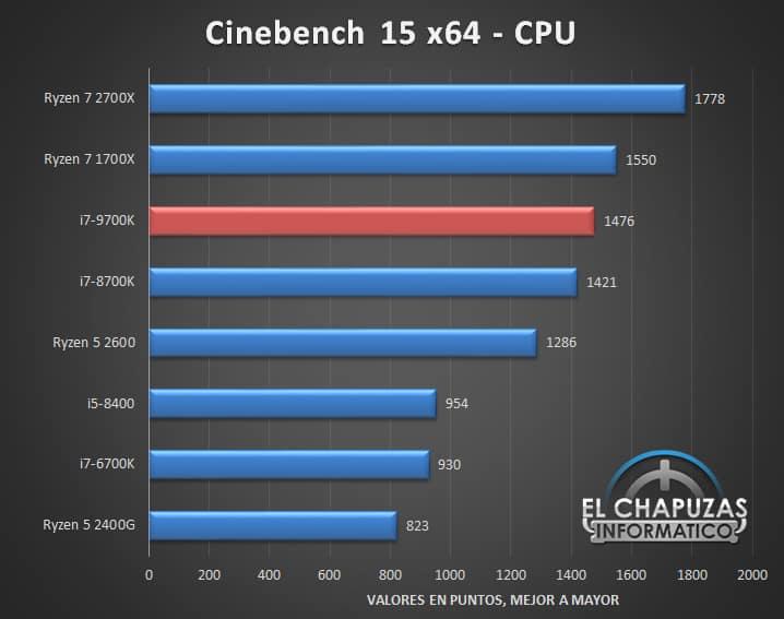 Intel Core i7 9700K Benchmarks 03 - Intel Core i7-9700K - Prima recensione online