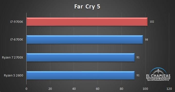 Intel Core i7 9700K Benchmarks 07 - Intel Core i7-9700K - Prima recensione online