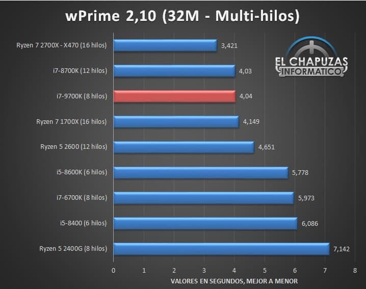 Intel Core i7 9700K Benchmarks 08 - Intel Core i7-9700K - Prima recensione online