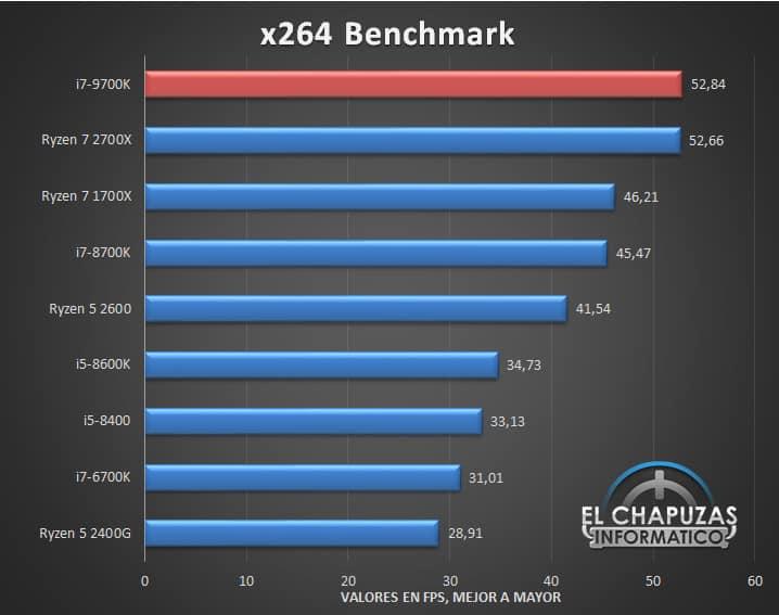 Intel Core i7 9700K Benchmarks 09 - Intel Core i7-9700K - Prima recensione online