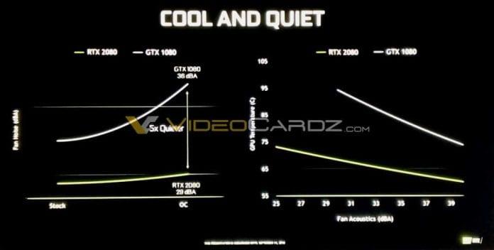 NVIDIA RTX 2080 Cool and Quiet 696x352 - GeForce RTX 2080 e RTX 2080 Ti pensate per l'overclock e 4K 60 fps