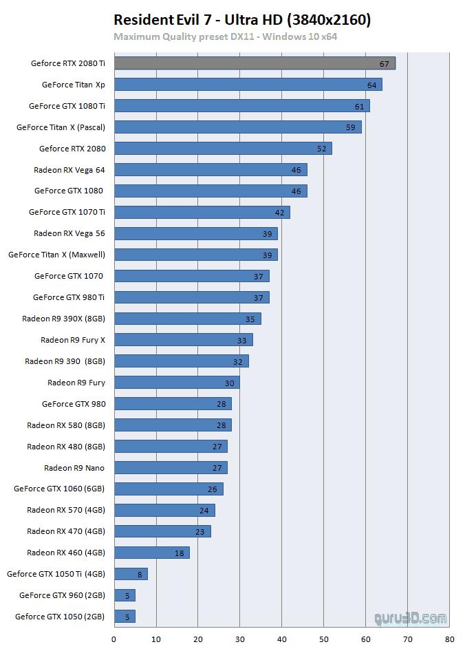 RTX 2080Ti bench1 - NVIDIA GeForce RTX 2080Ti e RTX 2080 - Le Recensioni